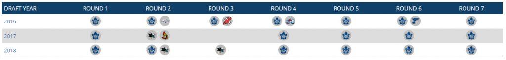 Leafs draft position 2016-18